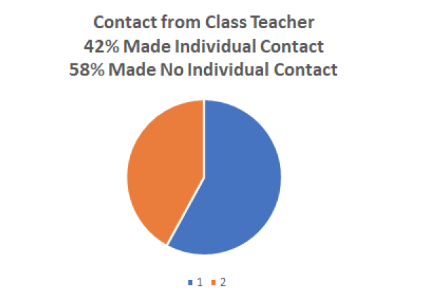 Contact from Class teachers graph