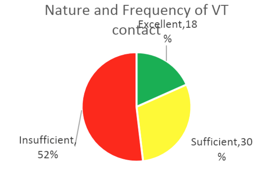 Nature and frequency of VT graph