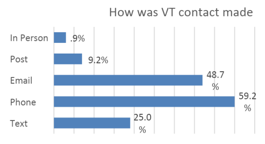 How was VT contact made graph