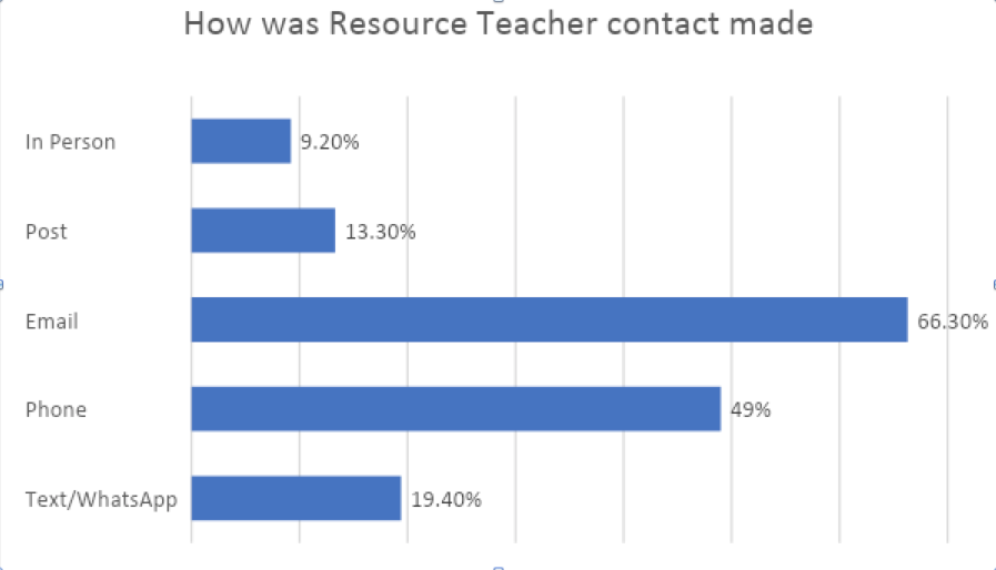 How was resource teacher contact made graph